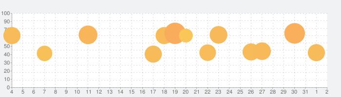 スロット〜釣り 大富豪 カジノオンラインゲームの話題指数グラフ(8月2日(月))