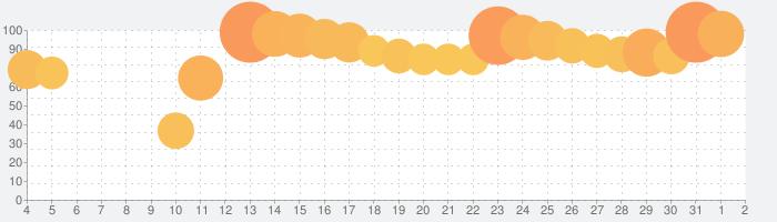 白猫プロジェクトの話題指数グラフ(4月2日(木))