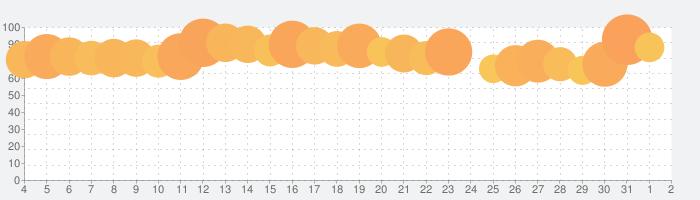 FOD / フジテレビのドラマ、アニメなど見逃し配信中!の話題指数グラフ(6月2日(火))
