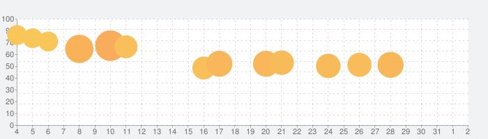 人生ダッシュの話題指数グラフ(8月2日(月))