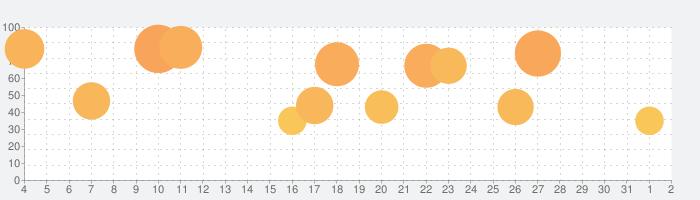 Incrediboxの話題指数グラフ(8月2日(月))