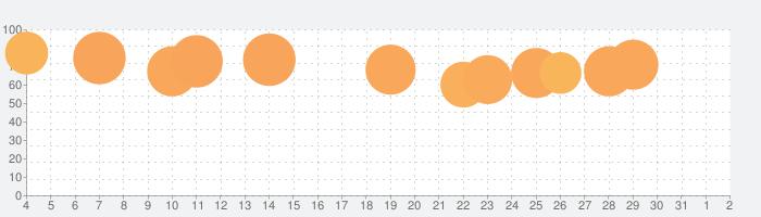MyCam Proの話題指数グラフ(8月2日(月))