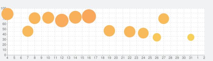 Gorogoaの話題指数グラフ(4月2日(木))