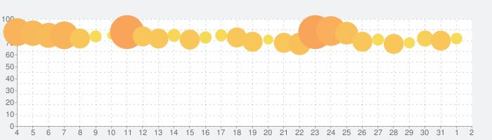 アカシッククロニクル~黎明の黙示録の話題指数グラフ(8月2日(月))