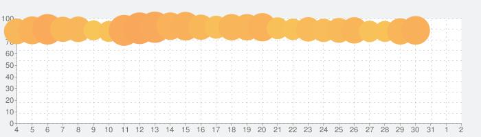 FileMaster:ファイル管理、ファイル転送パワークリーンの話題指数グラフ(8月2日(月))