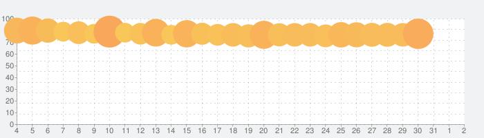 BIGO LIVE(ビゴ ライブ) ‐ SNS系ライブ配信アプリの話題指数グラフ(4月2日(木))