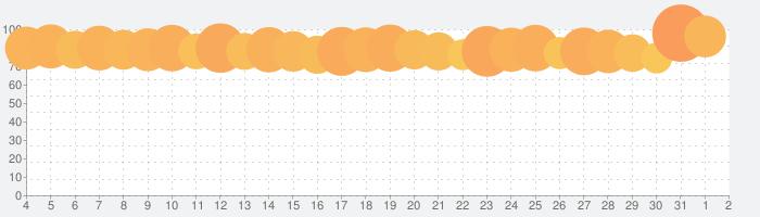 三國志 真戦の話題指数グラフ(8月2日(月))