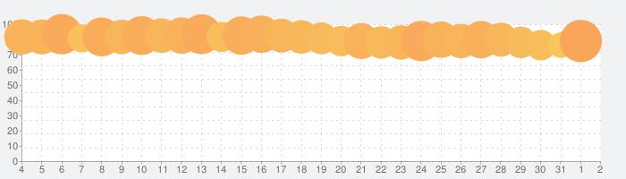 魔法のタイルズ3の話題指数グラフ(4月2日(木))