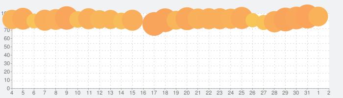三國志天下布武の話題指数グラフ(8月2日(月))