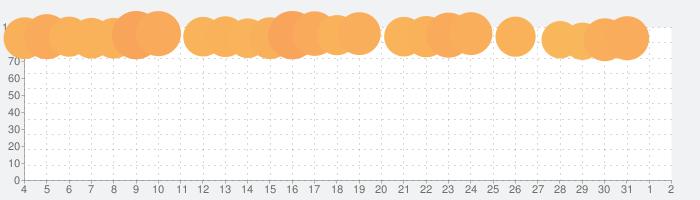 ホームスケイプ (Homescapes)の話題指数グラフ(6月2日(火))