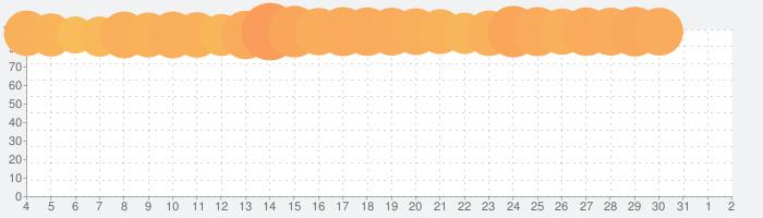 あんさんぶるスターズ!!Musicの話題指数グラフ(8月2日(月))