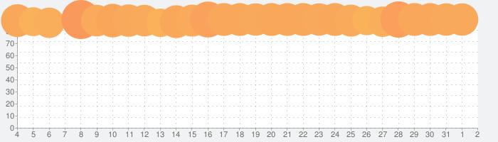 バンドリ! ガールズバンドパーティ!の話題指数グラフ(4月2日(木))