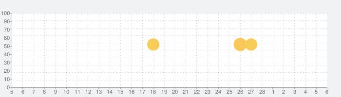 ToonMe - 写真を漫画に変えるフォトエディターの話題指数グラフ(3月6日(土))