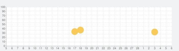 星座表の話題指数グラフ(3月6日(土))