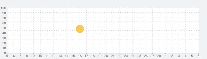 ピザハット公式アプリ 宅配ピザのPizzaHutの話題指数グラフ(3月6日(土))
