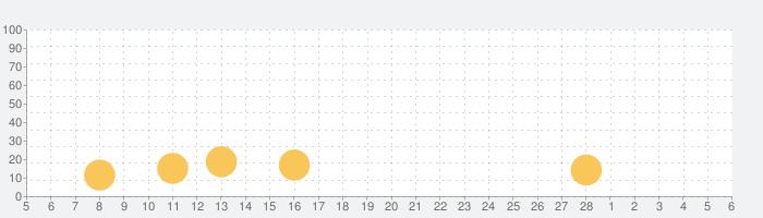 へなへなスイーツキャッチャーの話題指数グラフ(3月6日(土))