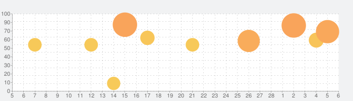 Yahoo!天気の話題指数グラフ(3月6日(土))