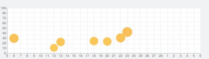 チラシプラス-地域のチラシ・特売情報の話題指数グラフ(3月6日(土))