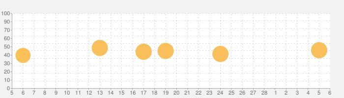 揚州商人グルメ会員 公式アプリの話題指数グラフ(3月6日(土))