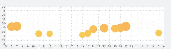 青鬼Xの話題指数グラフ(3月6日(土))