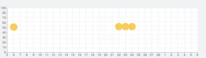 Google フォトの話題指数グラフ(3月6日(土))