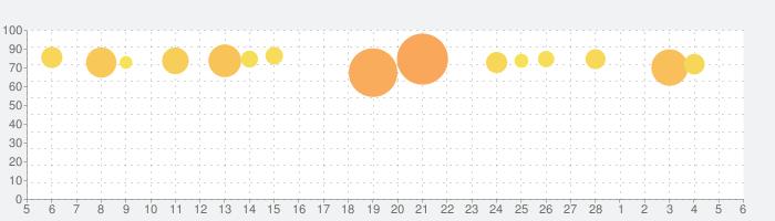 エンパイアズ&パズルズ Empires & Puzzlesの話題指数グラフ(3月6日(土))