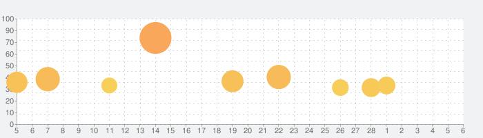 蒼藍の誓い - ブルーオースの話題指数グラフ(3月6日(土))