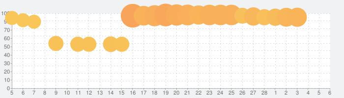 スーパーロボット大戦DDの話題指数グラフ(3月6日(土))