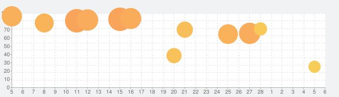 ぷよぷよ!!クエスト -簡単操作で大連鎖。爽快 パズル!の話題指数グラフ(3月6日(土))