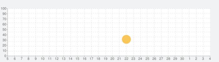 洪恩双语绘本の話題指数グラフ(12月4日(金))