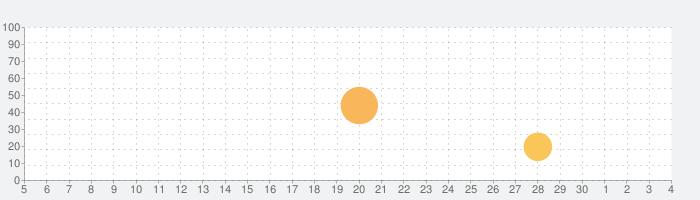 Helix Jumpの話題指数グラフ(7月4日(土))