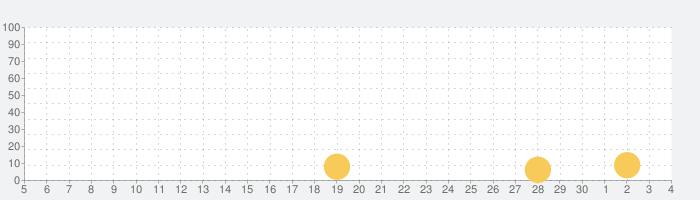 ハリー・ポッター:ホグワーツの謎の話題指数グラフ(7月4日(土))