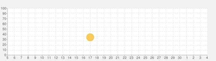 未来家系図 つぐmeの話題指数グラフ(12月4日(金))