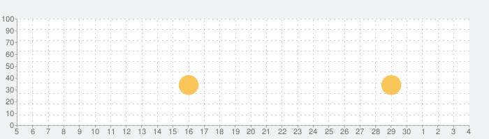 イングリッシュワードウィザードの話題指数グラフ(12月4日(金))
