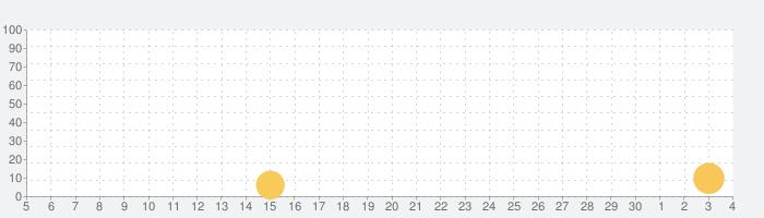 MR AUTOFIREの話題指数グラフ(12月4日(金))