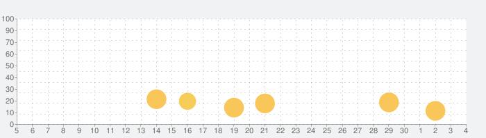 化粧 サロン 女の子 - Pixie Dustの話題指数グラフ(12月4日(金))