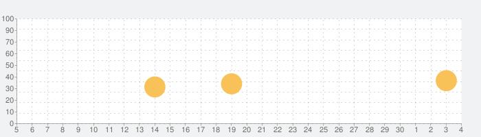 つり丸の話題指数グラフ(12月4日(金))