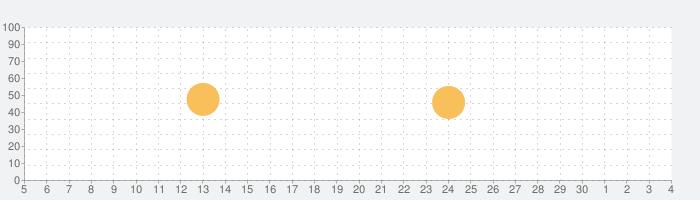 Metrock (メトロック・メトロノーム)の話題指数グラフ(12月4日(金))