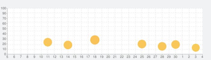 ゲキサカの話題指数グラフ(12月4日(金))