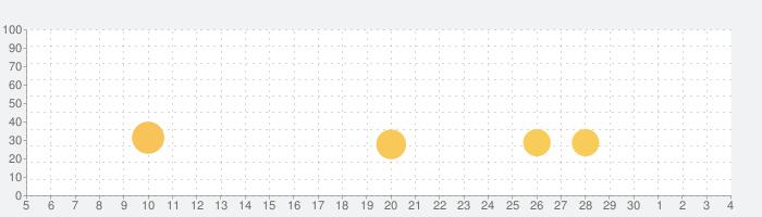 ドラぷら-ETC料金検索と渋滞予報士の渋滞予測!の話題指数グラフ(12月4日(金))