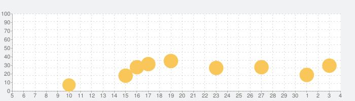 ひとりでがんばりマスター!の話題指数グラフ(12月4日(金))