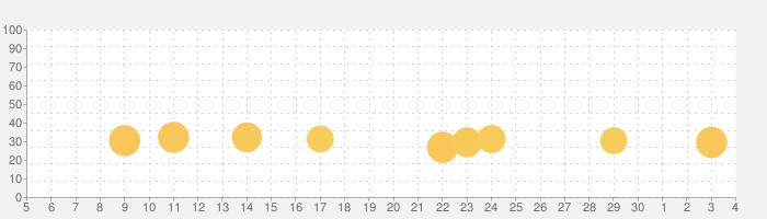 ライバル・スターズ ホース・レーシングの話題指数グラフ(12月4日(金))