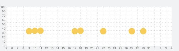 脱出ゲーム ドラッグストアの話題指数グラフ(12月4日(金))