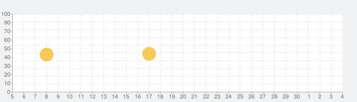 Oculusの話題指数グラフ(12月4日(金))