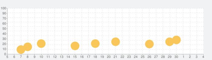 2歳から5歳 子供用ゲーム ・ 幼児向け動物知育パズルの話題指数グラフ(12月4日(金))