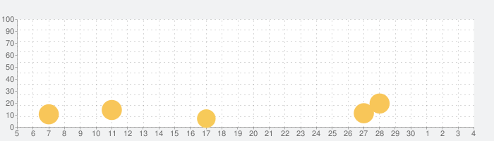 ブーム・ビーチ (Boom Beach)の話題指数グラフ(12月4日(金))