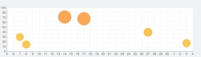 WeDJ for iPadの話題指数グラフ(12月4日(金))