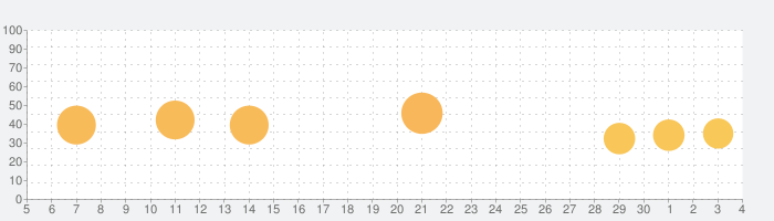 Hmmsim 2 - Train Simulatorの話題指数グラフ(12月4日(金))