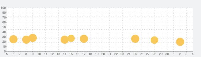 Mrs.remyのタッチフードの話題指数グラフ(12月4日(金))