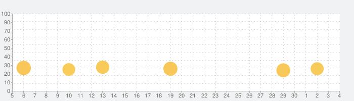 バス駐車王の話題指数グラフ(12月4日(金))